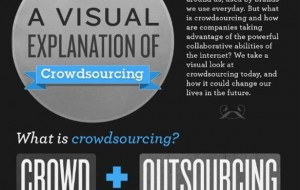 Infographic: wat is crowdsourcing?