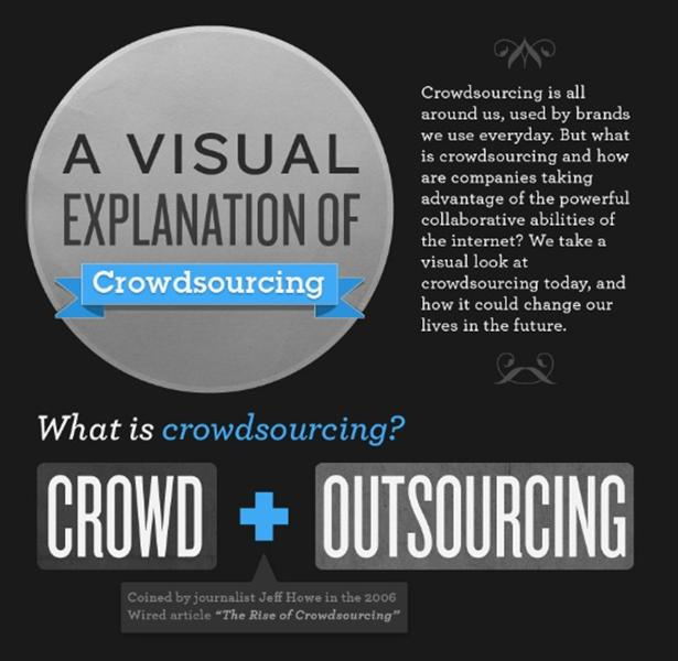 crowdsourcing infographic Infographic: wat is crowdsourcing?