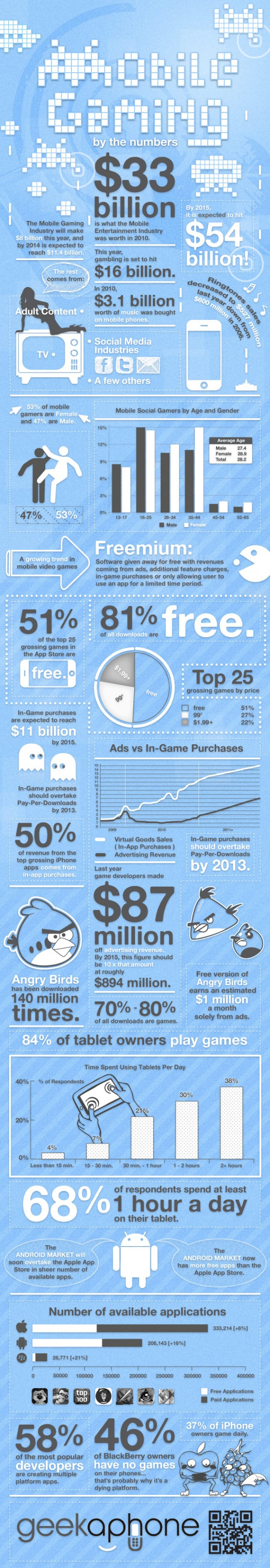 mobiel gamen infographic Infographic over mobiel gamen