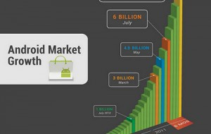 10 miljard apps gedownload in Android Market