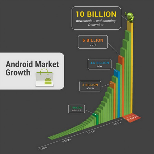 android market 10 miljard apps gedownload in Android Market