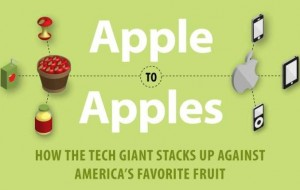 Infographic: appels vs. Apple