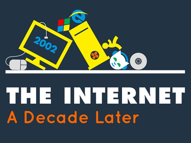 internet infographic Het internet: tien jaar later
