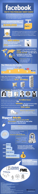facebook-feiten