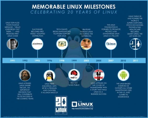 De geschiedenis van Linux