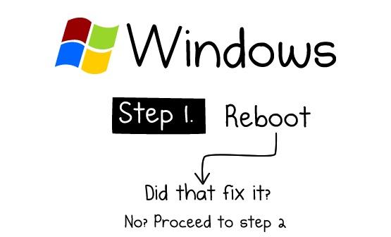 Hoe repareer je iedere computer? (infographic)