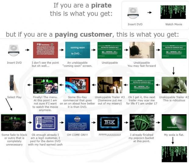 Waarom mensen films downloaden