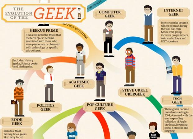 De evolutie van de geek