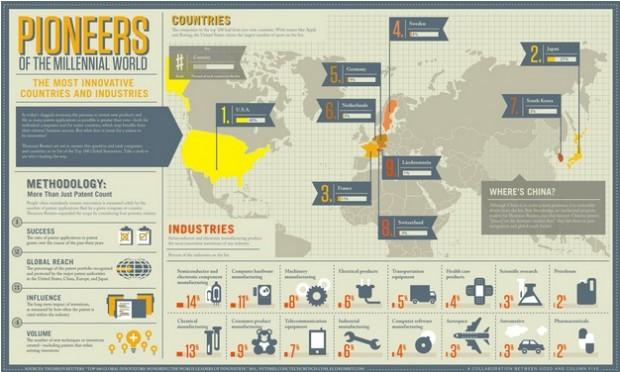 Infographic: 's werelds meest innovatieve landen
