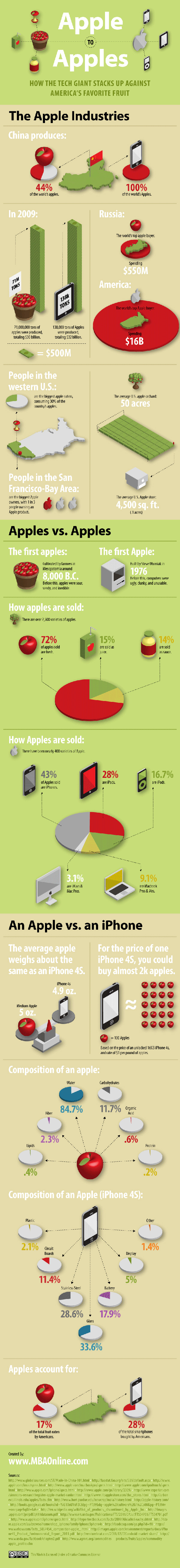 apple-vs-apple-infographic