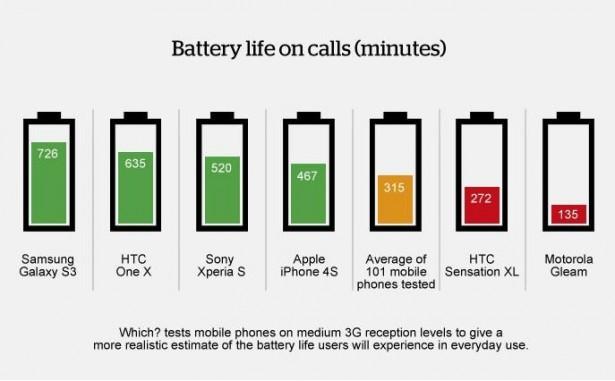 Welke smartphone heeft de beste accu?