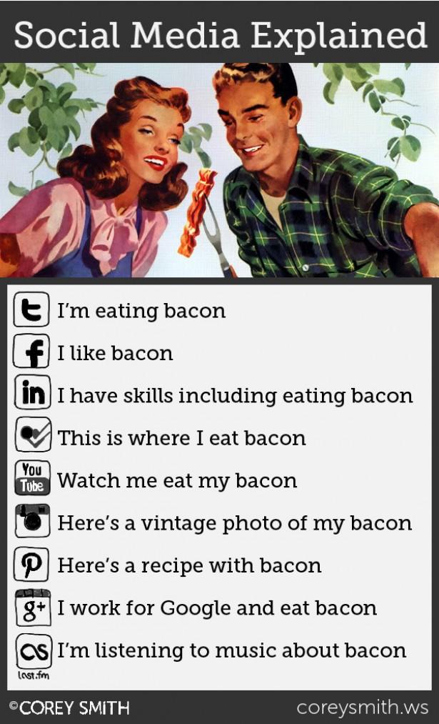 Social media uitgelegd aan de hand van bacon