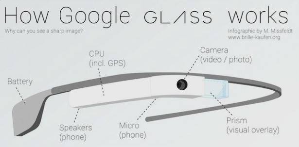 Infographic: zo werkt Google Glass