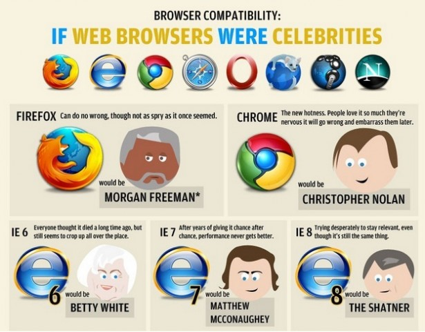 Webbrowsers als celebrities