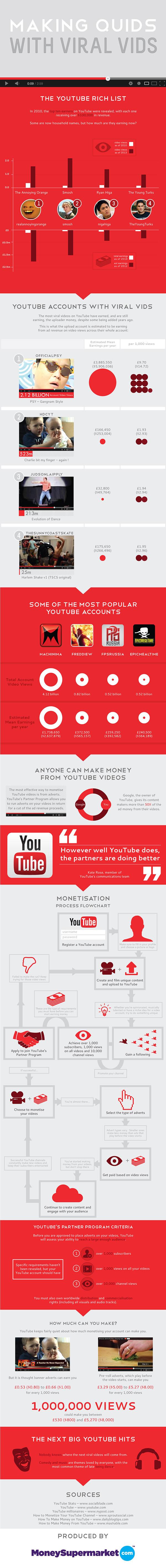 youtube-geld-verdienen-infographic