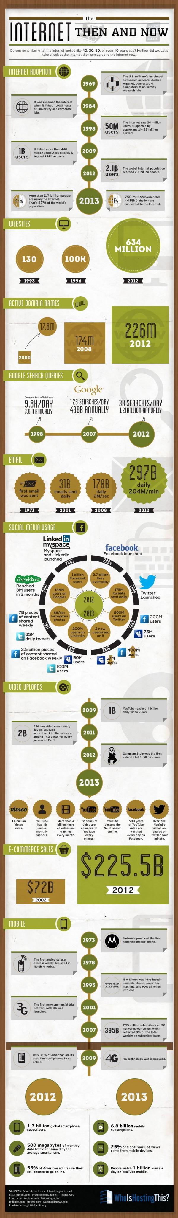 internet-toen-en-nu-infographic
