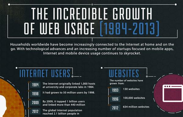 Infographic: de krankzinnige groei van het internet