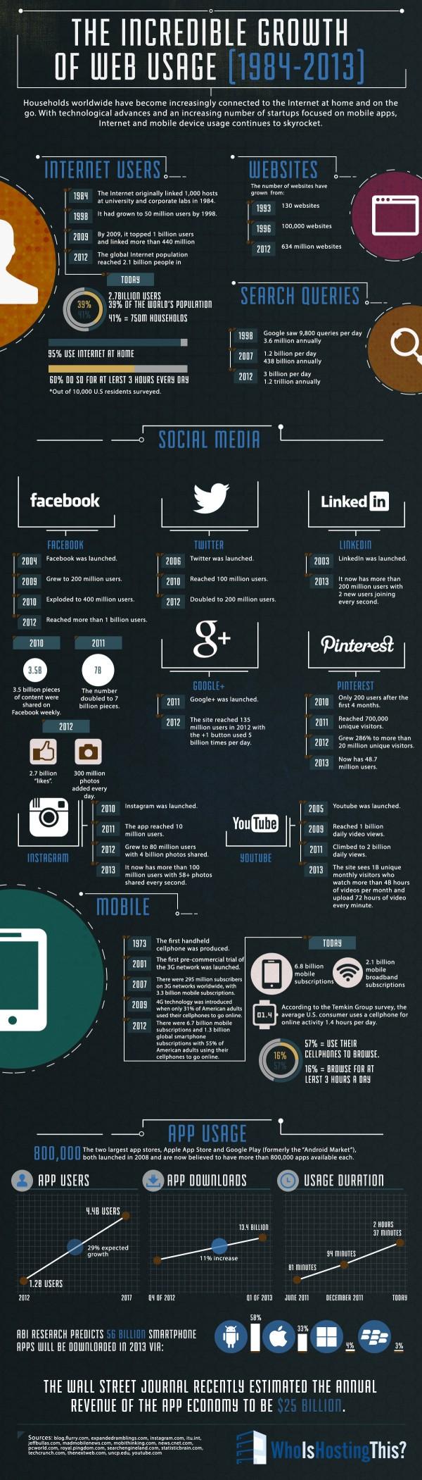 internet-infographic2